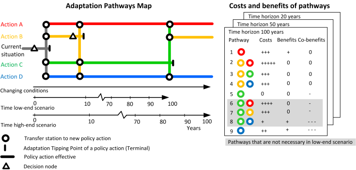 An example of an adaptation pathways map and a scorecard for each of the pathways. In the map, starting from the current situation, targets begin to be missed after four years; an adaptation tipping point is reached. Following the grey lines of the current plan, one can see that there are four options. Actions A and D should be able to achieve the targets for the next 100 years in all scenarios. If Action B is chosen, a tipping point is reached within about five more years; a shift to one of the other three actions (A, C, or D) will then be needed to achieve the targets. If Action C is chosen after the first four years, a shift to Action A, B, or D will be needed after approximately 85 years in the worst case scenario (follow the solid green lines). In all other scenarios, the targets will be achieved for the next 100 years (the dashed green line). The colors in the scorecard refer to the actions: A (red), B (orange), C (green), and D (blue). The point at which the paths start to diverge can be considered as a decision point. Taking into account a lead time e.g. for implementation of actions, this point lies before an adaptation tipping point.