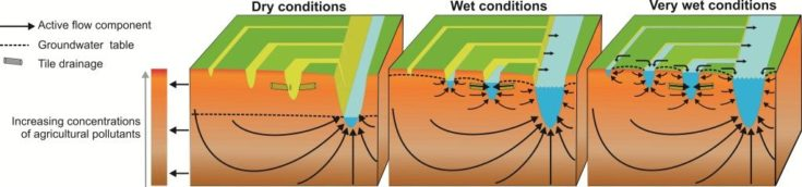 Connectivity of soil, groundwater and surface water during dry, wet, and very wet conditions [Source: Rozemeijer & Broers, 2008]