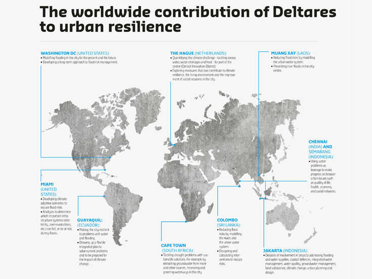 Urban resilience - Deltares