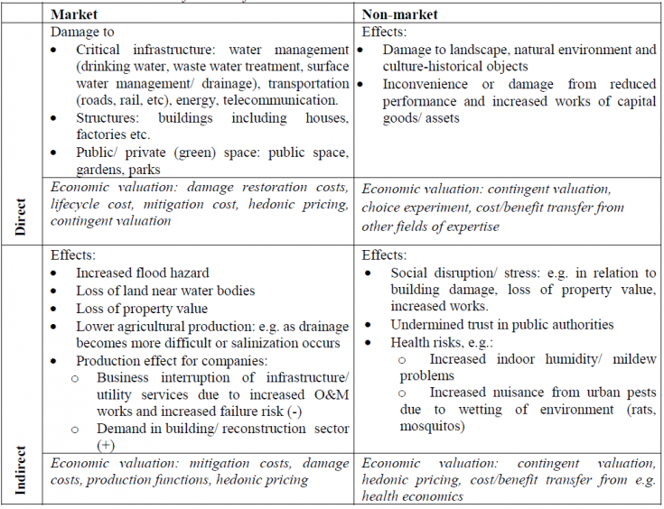 Economic cost assessment framework describing different types of effects and the corresponding approaches to economic valuation